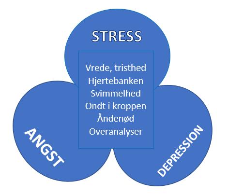 angst, stress og depression